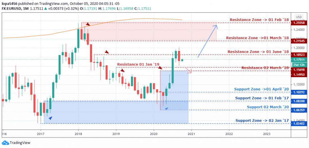 EURUSD Outlook - Monthly Chart - 9th October 2020