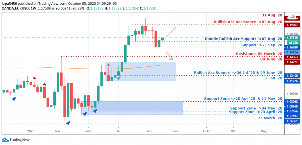 EURUSD Outlook - Weekly Chart - 9th October 2020