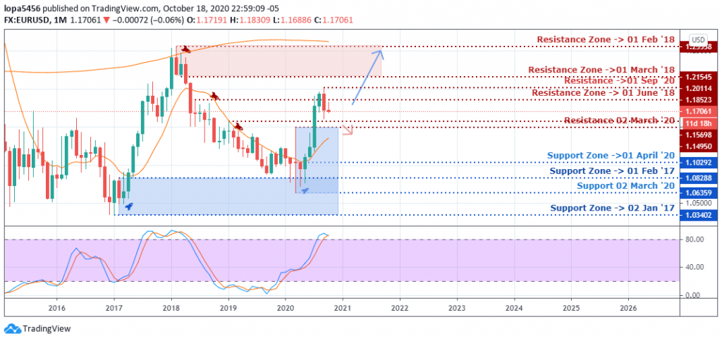 Monthly Chart of EUR/USD - 23rd October 2020