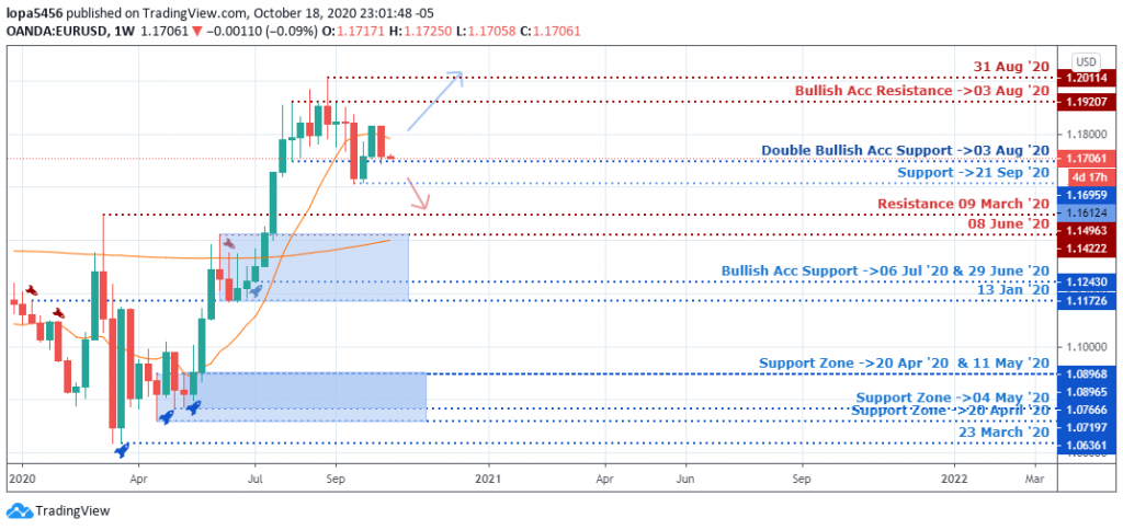 Weekly Chart of EUR/USD - 23rd October 2020