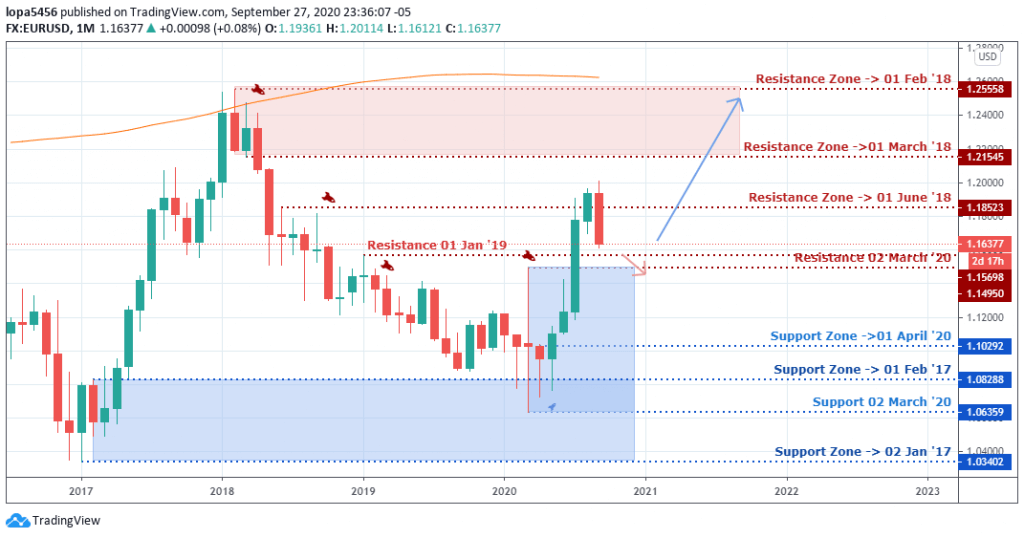 EUR/USD Outlook - Monthly Chart - 1st october 2020