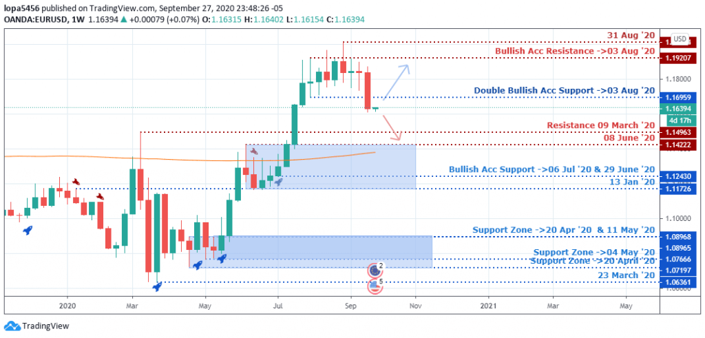 EUR/USD Outlook - Weekly Chart - 1st october 2020