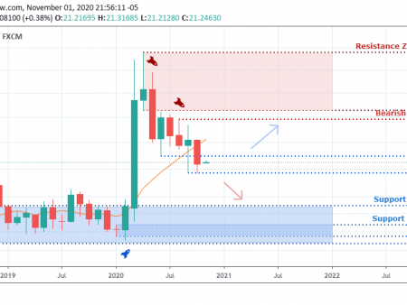 USDMXN – Weekly Outlook –  November 4 2020