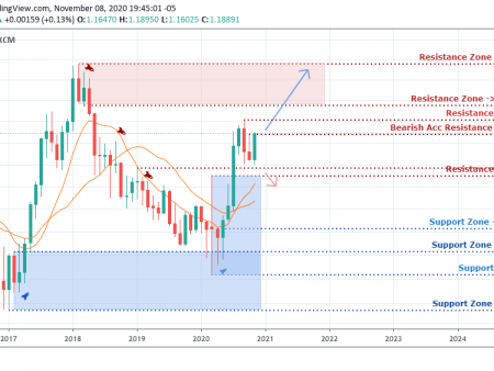 EUR/USD Weekly Outlook  – November 13, 2020