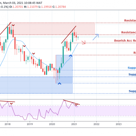 EUR/USD Weekly Outlook  – March 4, 2021