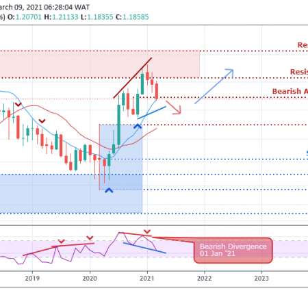EUR/USD Weekly Outlook  – March 12, 2021