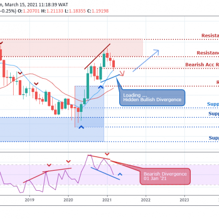 EURUSD Weekly Outlook  – March 19 , 2021