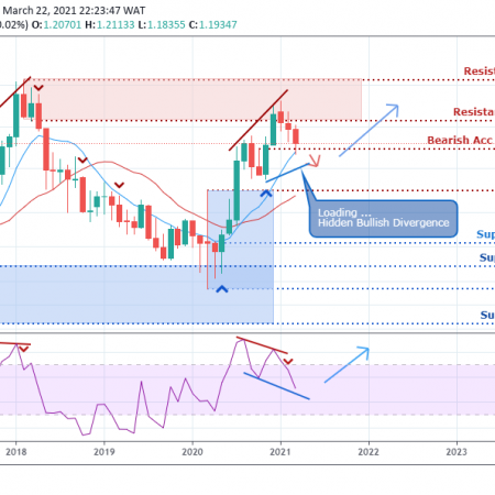 EURUSD Weekly Outlook  – March 25 , 2021