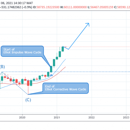 BTCUSD Weekly Outlook  – April 9 , 2021