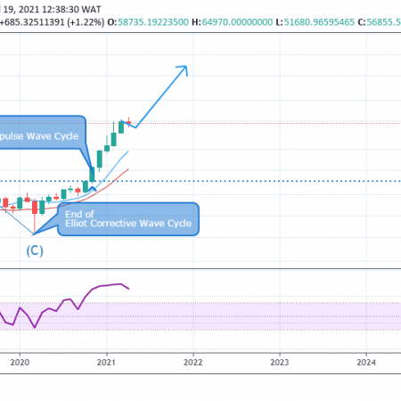 BTCUSD Weekly Outlook  – April 23 , 2021