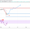 BTCUSD Weekly Outlook  – May 27, 2021